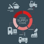 Group logo of Food Supply Chain Working Group